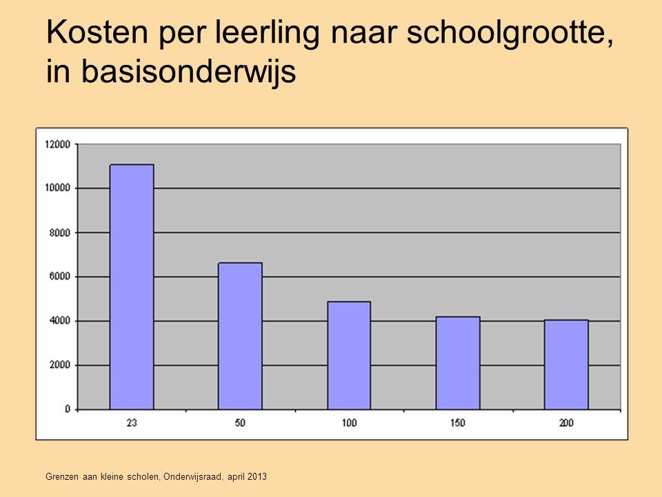 Grenzen aan kleine scholen, Onderwijsraad, april 2013 Reacties Noodzaak tot ingrijpen wordt breed gedeeld: voorkomen dat scholen in vrije val komen.