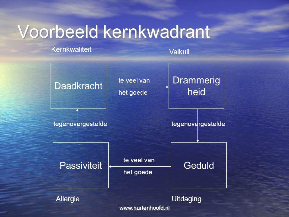 www.hartenhoofd.nl Voorbeeld kernkwadrant Daadkracht Drammerig heid PassiviteitGeduld te veel van het goede te veel van het goede tegenovergestelde Ke