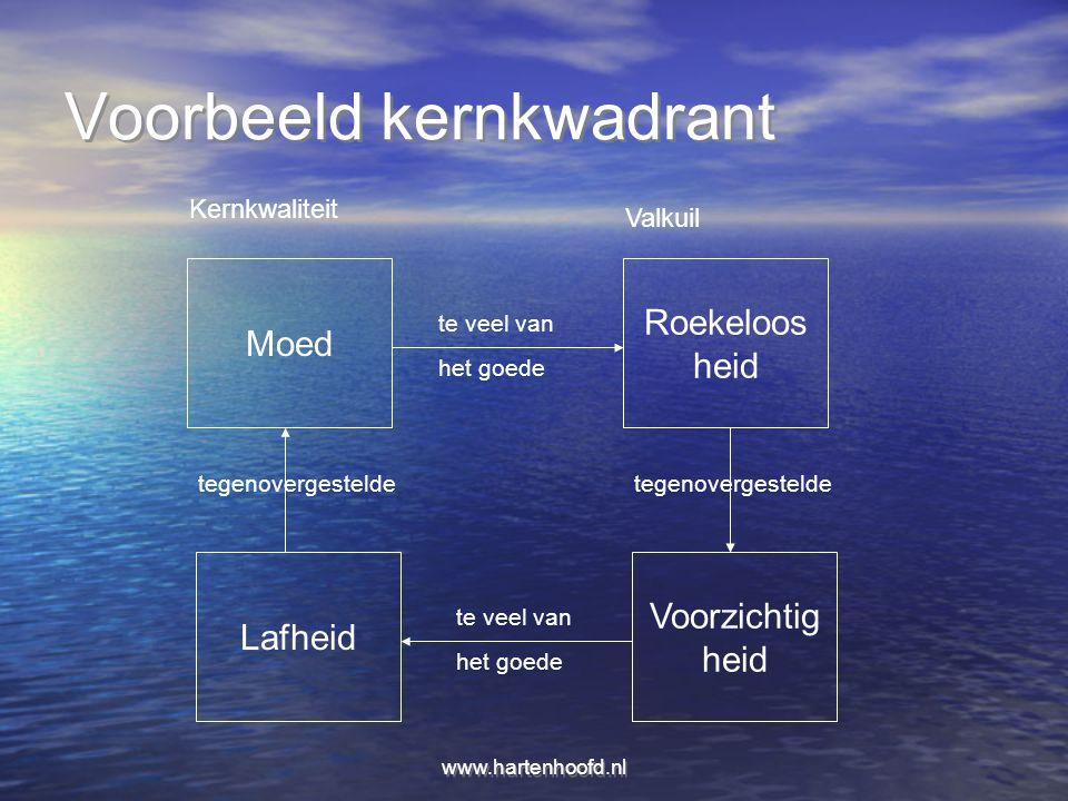 www.hartenhoofd.nl Voorbeeld kernkwadrant Moed Roekeloos heid Lafheid Voorzichtig heid te veel van het goede te veel van het goede tegenovergestelde K