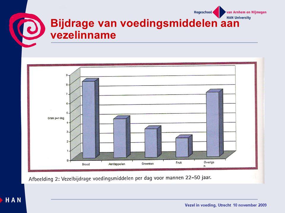 Vezel in voeding, Utrecht 10 november 2009 Bijdrage van voedingsmiddelen aan vezelinname