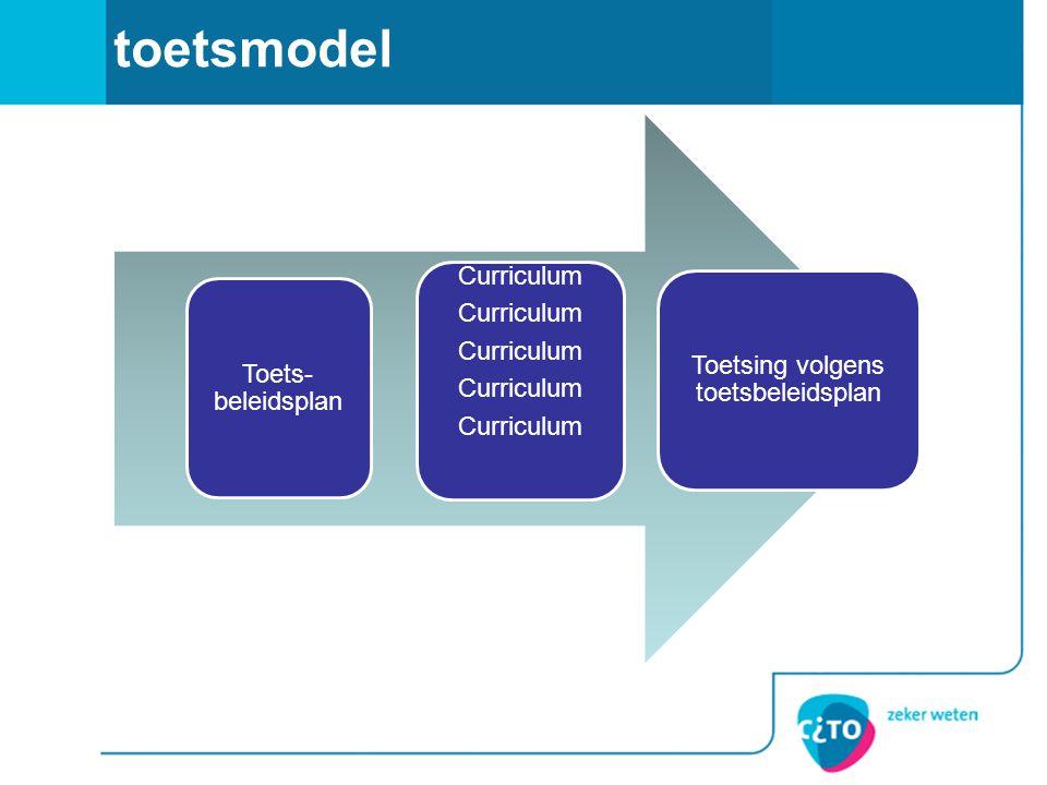 toetsmodel Toets- beleidsplan Curriculum Toetsing volgens toetsbeleidsplan