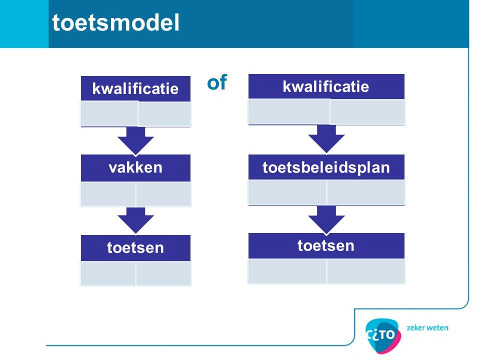 of toetsmodel toetsen vakken kwalificatie toetsen toetsbeleidsplan kwalificatie