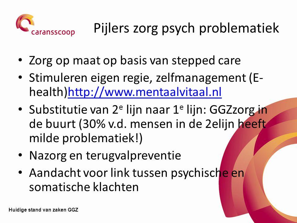 Pijlers zorg psych problematiek Zorg op maat op basis van stepped care Stimuleren eigen regie, zelfmanagement (E- health)http://www.mentaalvitaal.nlhttp://www.mentaalvitaal.nl Substitutie van 2 e lijn naar 1 e lijn: GGZzorg in de buurt (30% v.d.