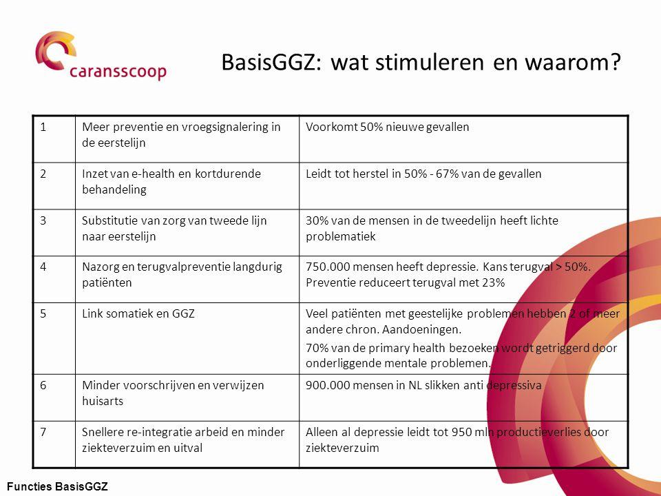 BasisGGZ: wat stimuleren en waarom? 1Meer preventie en vroegsignalering in de eerstelijn Voorkomt 50% nieuwe gevallen 2Inzet van e-health en kortduren