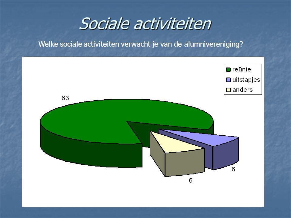 Sociale activiteiten Welke sociale activiteiten verwacht je van de alumnivereniging?