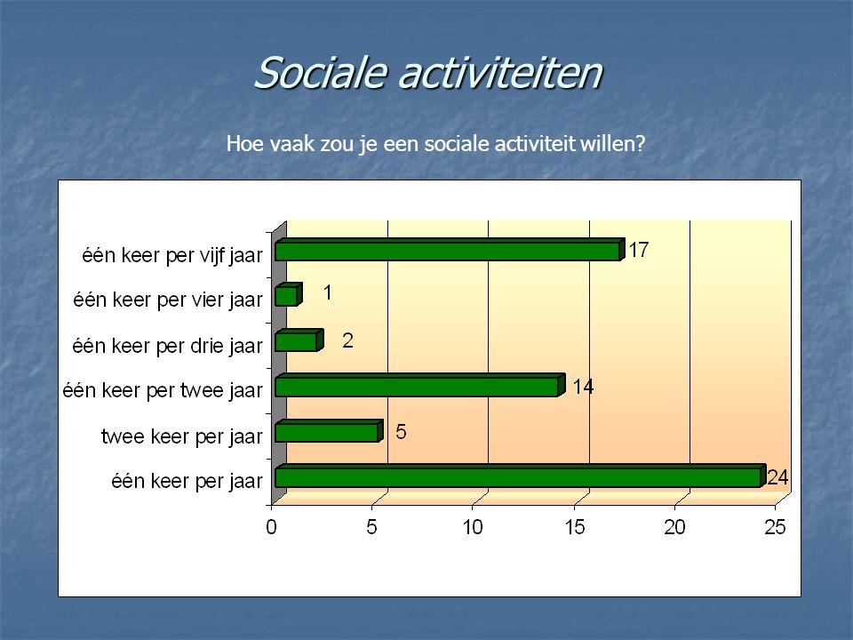 Sociale activiteiten Hoe vaak zou je een sociale activiteit willen?