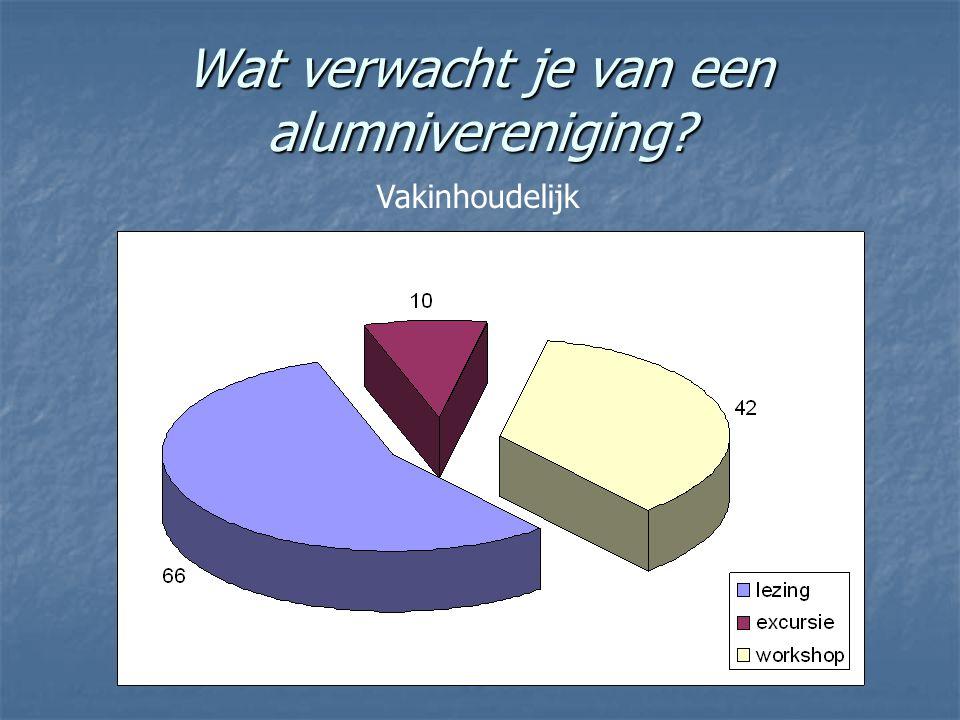 Wat verwacht je van een alumnivereniging? Vakinhoudelijk