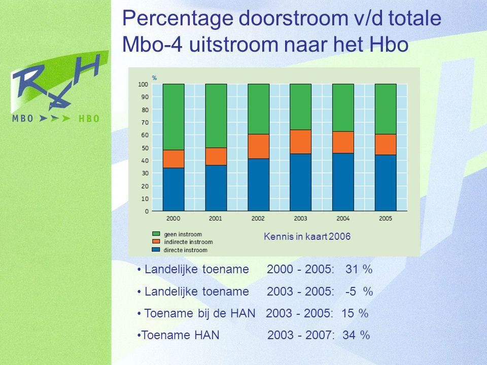 Percentage doorstroom v/d totale Mbo-4 uitstroom naar het Hbo Kennis in kaart 2006 Landelijke toename 2000 - 2005: 31 % Landelijke toename 2003 - 2005: -5 % Toename bij de HAN 2003 - 2005: 15 % Toename HAN 2003 - 2007: 34 %