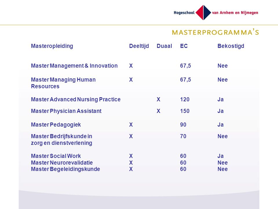 MasteropleidingDeeltijdDuaalECBekostigd Master Management & InnovationX67,5Nee Master Managing Human Resources X67,5Nee Master Advanced Nursing Practi