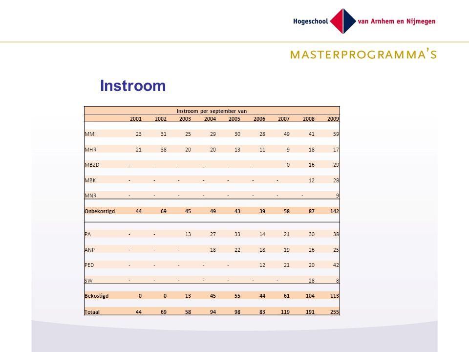 Instroom per september van 200120022003200420052006200720082009 MMI233125293028494159 MHR213820 131191817 MBZD------01629 MBK-------1228 MNR--------9