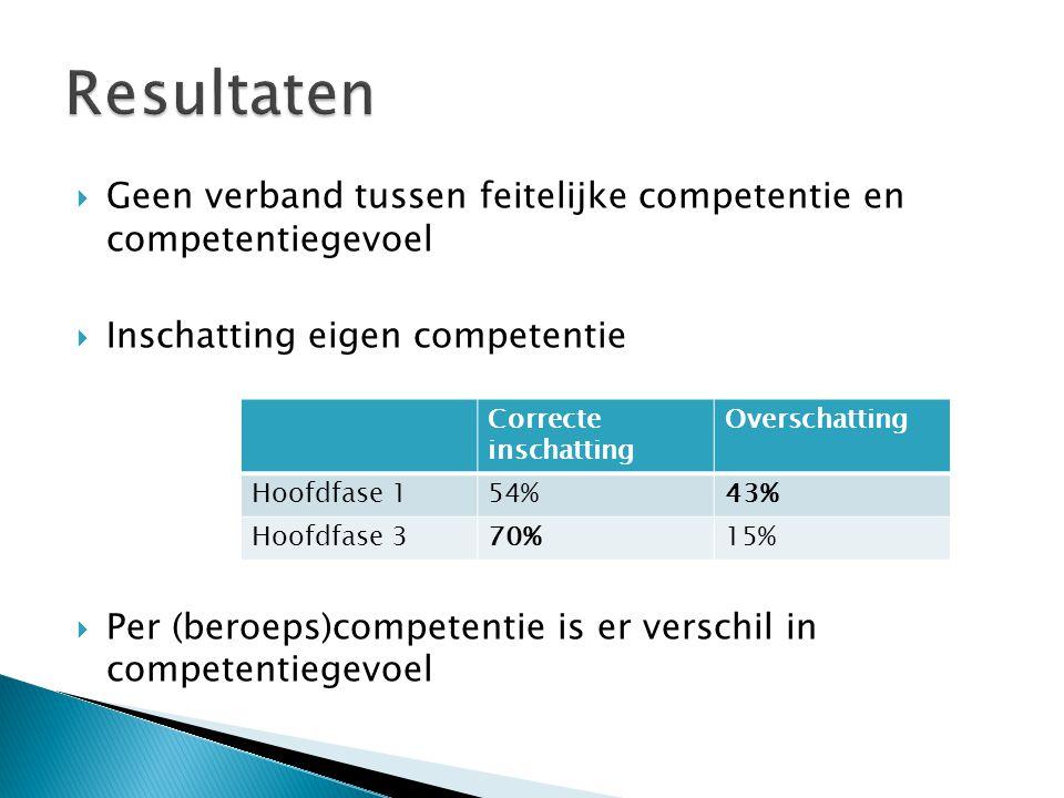  Geen verband tussen feitelijke competentie en competentiegevoel  Inschatting eigen competentie  Per (beroeps)competentie is er verschil in competentiegevoel Correcte inschatting Overschatting Hoofdfase 154%43% Hoofdfase 370%15%
