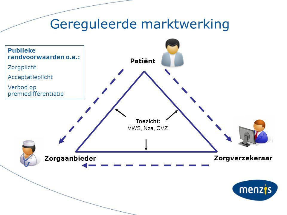 Gereguleerde marktwerking Patiënt Zorgverzekeraar Zorgaanbieder Toezicht: VWS, Nza, CVZ Publieke randvoorwaarden o.a.: Zorgplicht Acceptatieplicht Ver