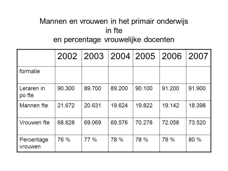 Mannen en vrouwen in het primair onderwijs in fte en percentage vrouwelijke docenten 200220032004200520062007 formatie Leraren in po fte 90.30089.7008
