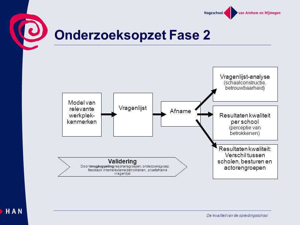De kwaliteit van de opleidingsschool Onderzoeksopzet Fase 2 Vragenlijst-analyse (schaalconstructie, betrouwbaarheid) Afname Model van relevante werkpl