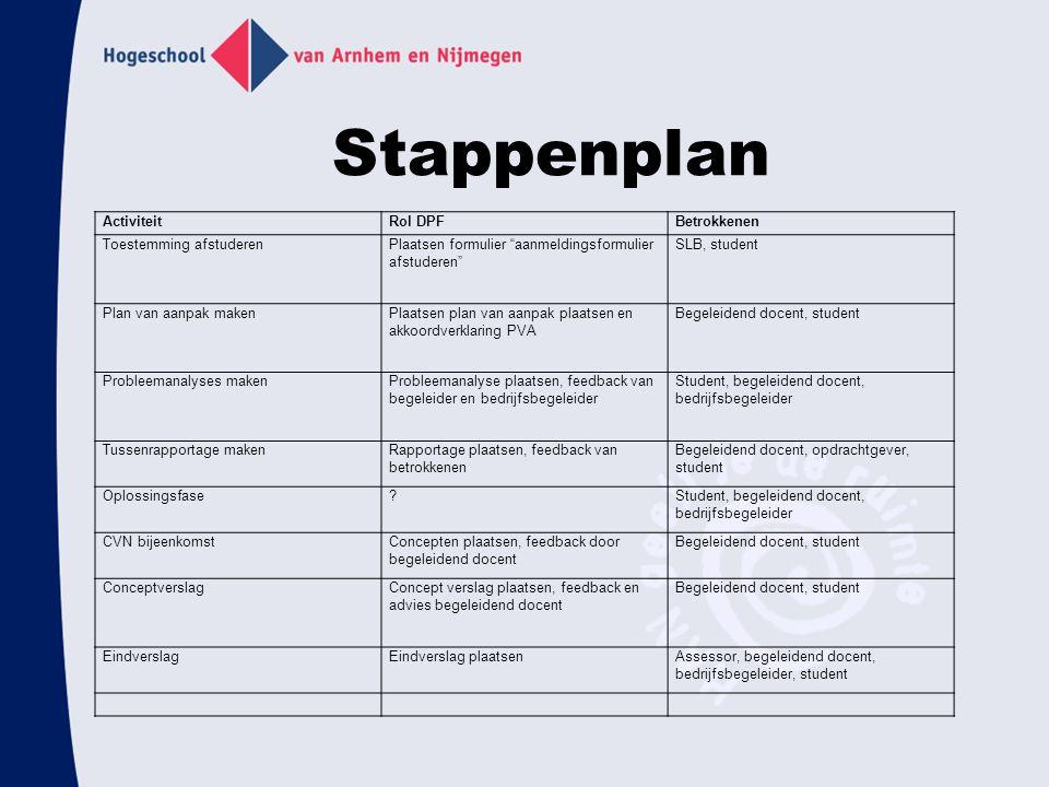 """Stappenplan ActiviteitRol DPFBetrokkenen Toestemming afstuderenPlaatsen formulier """"aanmeldingsformulier afstuderen"""" SLB, student Plan van aanpak maken"""