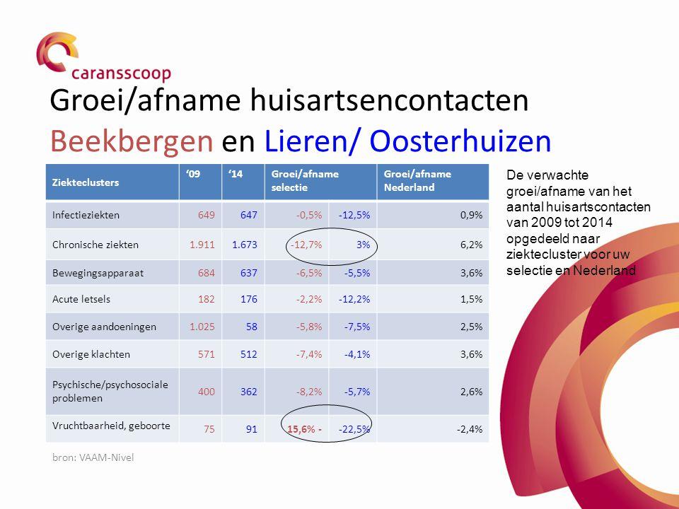 Groei/afname huisartsencontacten Beekbergen en Lieren/ Oosterhuizen Ziekteclusters '09'14Groei/afname selectie Groei/afname Nederland Infectieziekten6