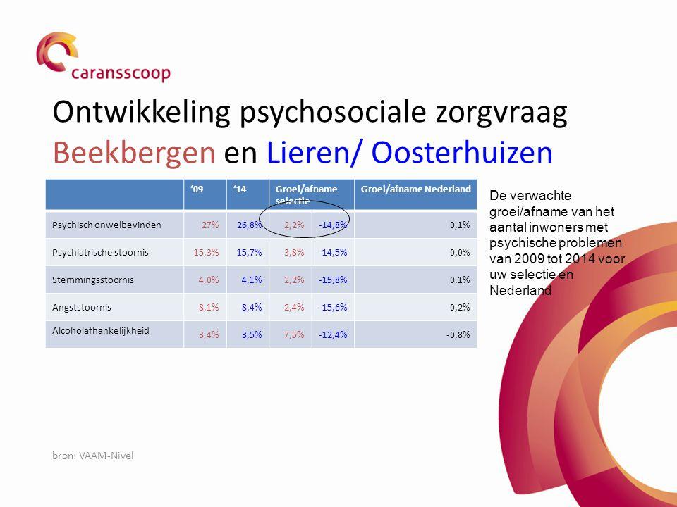 Ontwikkeling psychosociale zorgvraag Beekbergen en Lieren/ Oosterhuizen '09'14Groei/afname selectie Groei/afname Nederland Psychisch onwelbevinden27%2