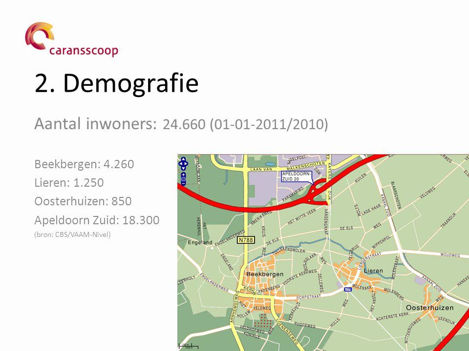 2. Demografie Aantal inwoners: 24.660 (01-01-2011/2010) Beekbergen: 4.260 Lieren: 1.250 Oosterhuizen: 850 Apeldoorn Zuid: 18.300 (bron: CBS/VAAM-Nivel