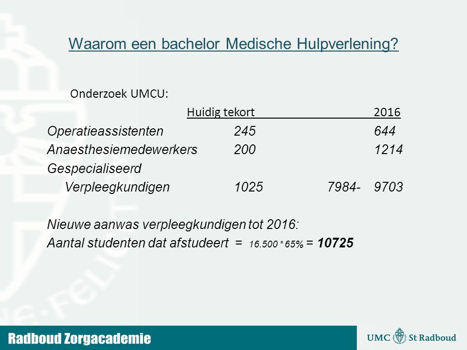 Waarom een bachelor Medische Hulpverlening? Onderzoek UMCU: Huidig tekort2016 Operatieassistenten245644 Anaesthesiemedewerkers2001214 Gespecialiseerd