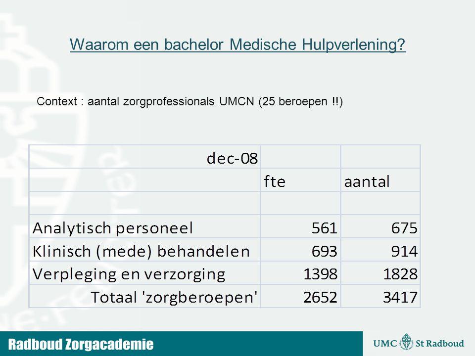 Waarom een bachelor Medische Hulpverlening? Context : aantal zorgprofessionals UMCN (25 beroepen !!)