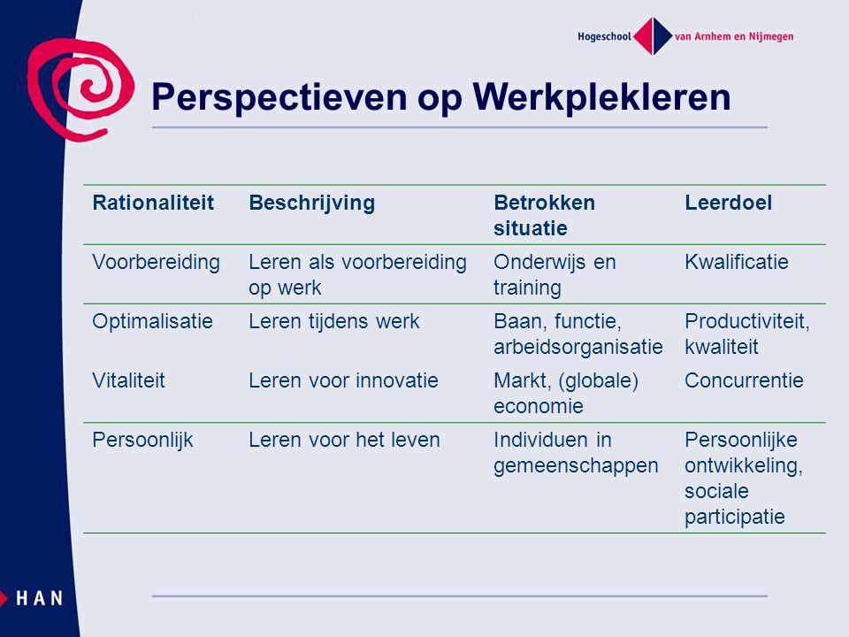 Perspectieven op Werkplekleren RationaliteitBeschrijvingBetrokken situatie Leerdoel VoorbereidingLeren als voorbereiding op werk Onderwijs en training