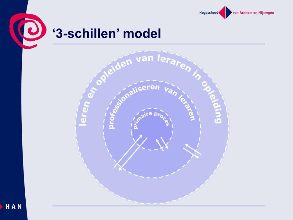 '3-schillen' model