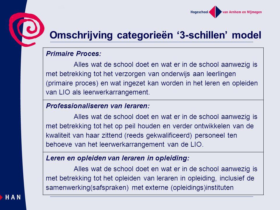 Omschrijving categorieën '3-schillen' model Primaire Proces: Alles wat de school doet en wat er in de school aanwezig is met betrekking tot het verzor