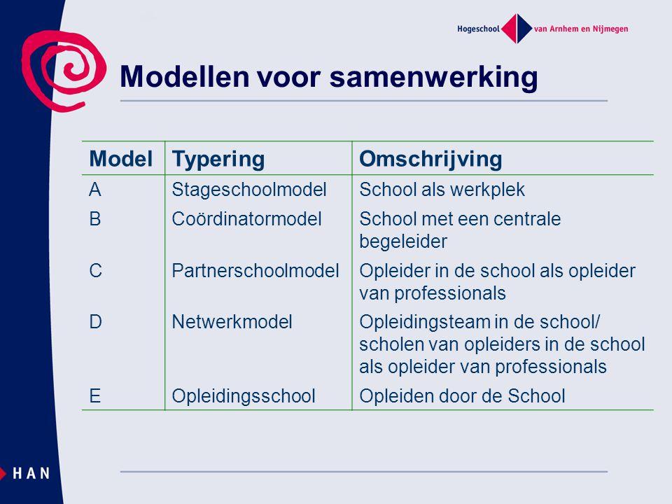 Modellen voor samenwerking ModelTyperingOmschrijving AStageschoolmodelSchool als werkplek BCoördinatormodelSchool met een centrale begeleider CPartner