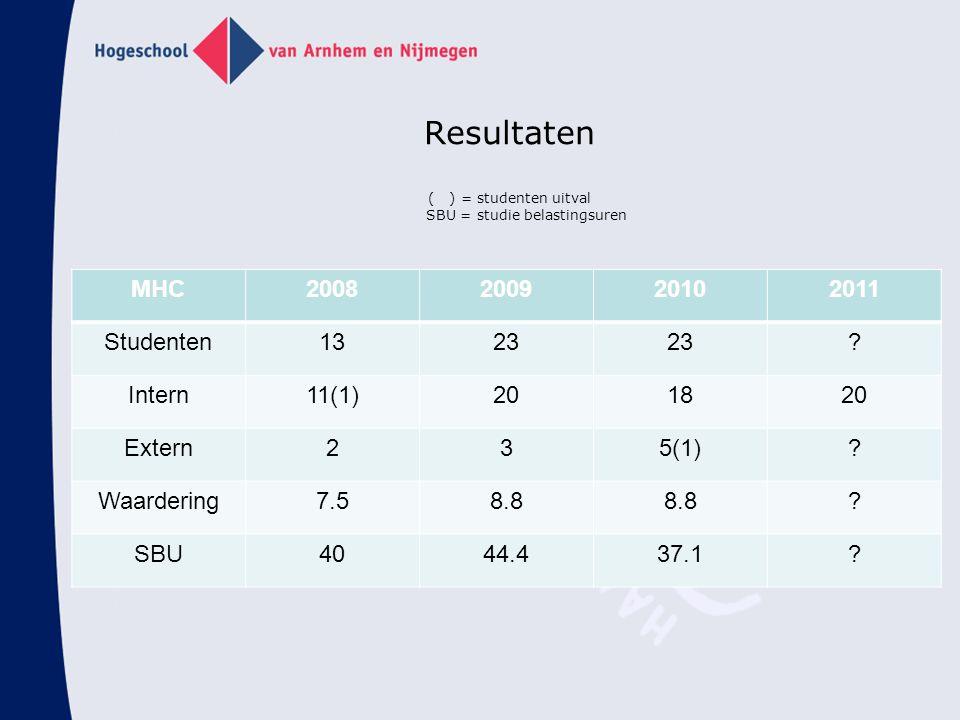 Resultaten ( ) = studenten uitval SBU = studie belastingsuren MHC2008200920102011 Studenten1323 ? Intern11(1)201820 Extern235(1)? Waardering7.58.8 ? S
