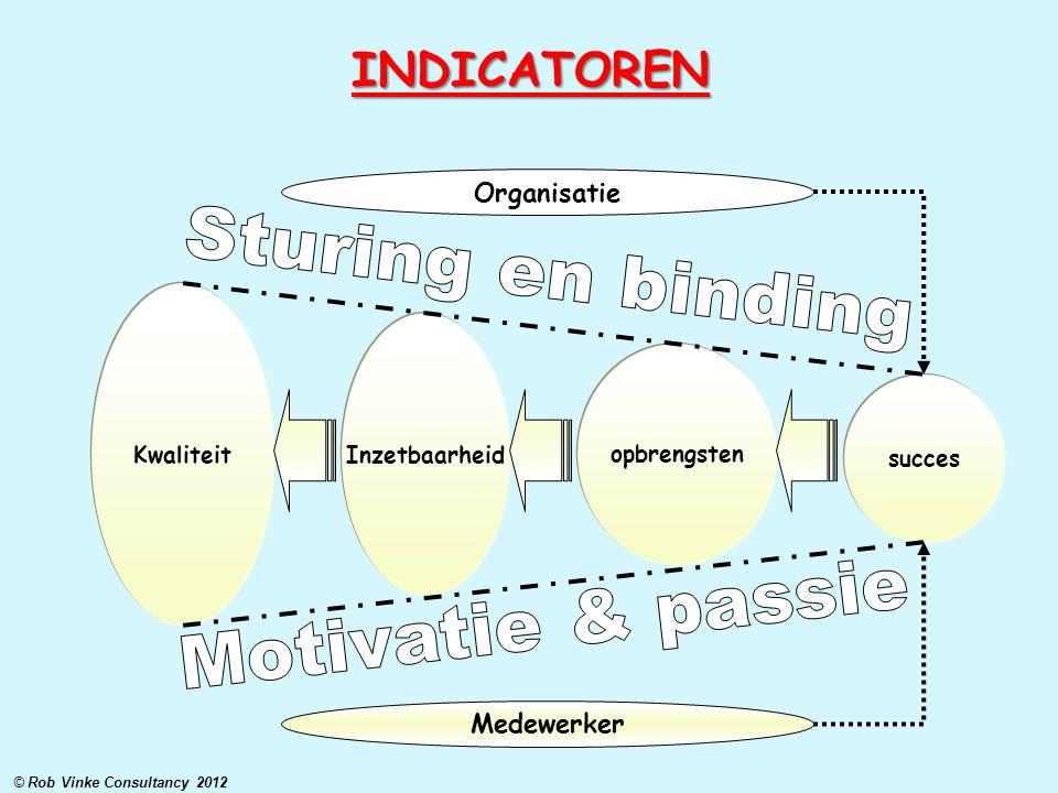 INDICATOREN opbrengsten Inzetbaarheid Kwaliteit succes Medewerker Organisatie © Rob Vinke Consultancy 2012