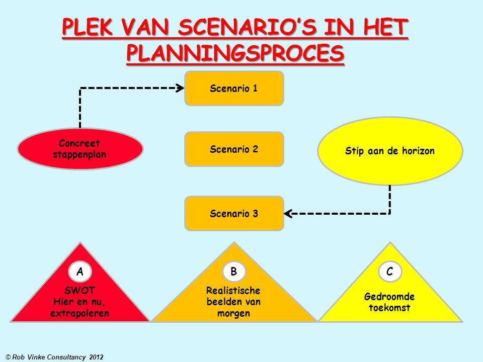 PLEK VAN SCENARIO'S IN HET PLANNINGSPROCES Concreet stappenplan Scenario 1 Scenario 2 Scenario 3 Stip aan de horizon SWOT Hier en nu, extrapoleren Rea
