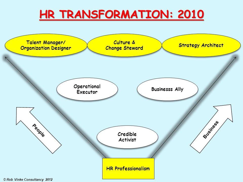 Talent Manager/ Organization Designer Talent Manager/ Organization Designer Culture & Change Steward Culture & Change Steward Strategy Architect Opera