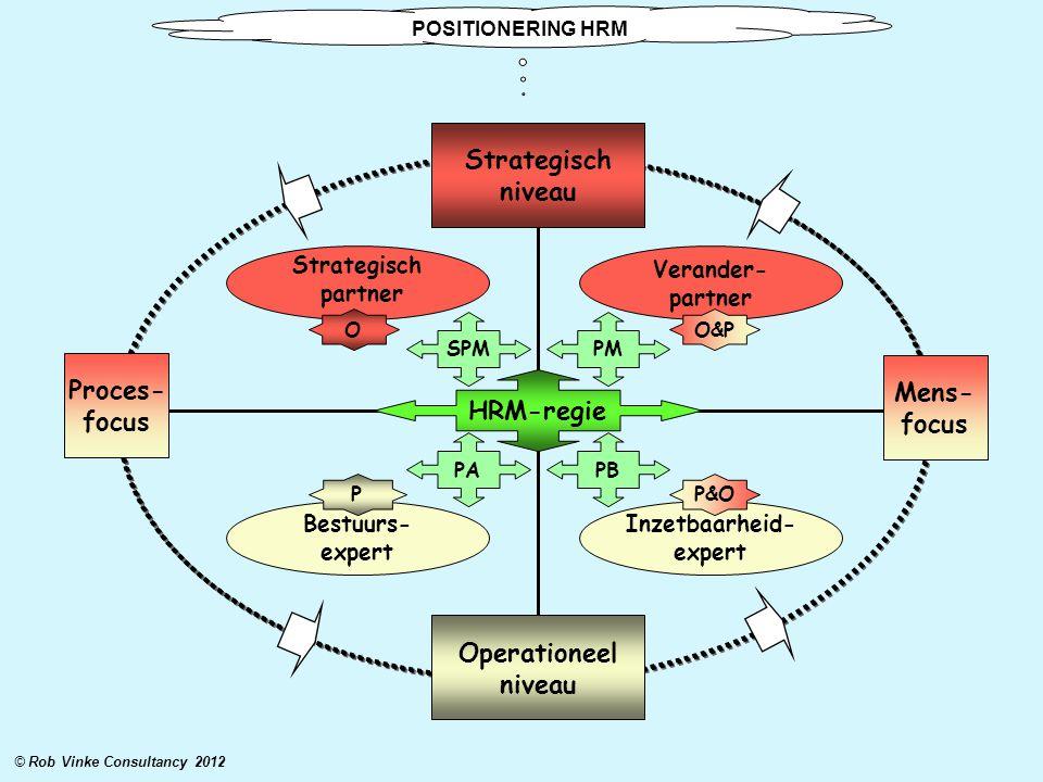 Strategisch partner Verander- partner Bestuurs- expert Inzetbaarheid- expert Operationeel niveau Strategisch niveau Proces- focus Mens- focus PAPB PMS