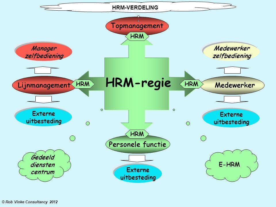 HRM-regie Medewerker Topmanagement Lijnmanagement E-HRM Personele functie © Rob Vinke Consultancy 2012 Gedeeld diensten centrum Externe uitbesteding E