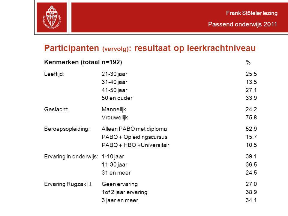 Participanten (vervolg) : resultaat op leerkrachtniveau Kenmerken (totaal n=192) % Leeftijd: 21-30 jaar25.5 31-40 jaar13.5 41-50 jaar27.1 50 en ouder33.9 Geslacht:Mannelijk24.2 Vrouwelijk75.8 Beroepsopleiding:Alleen PABO met diploma52.9 PABO + Opleidingscursus15.7 PABO + HBO +Universitair10.5 Ervaring in onderwijs:1-10 jaar39.1 11-30 jaar36.5 31 en meer24.5 Ervaring Rugzak l.l.Geen ervaring27.0 1of 2 jaar ervaring38.9 3 jaar en meer34.1 Frank Stöteler lezing Passend onderwijs 2011