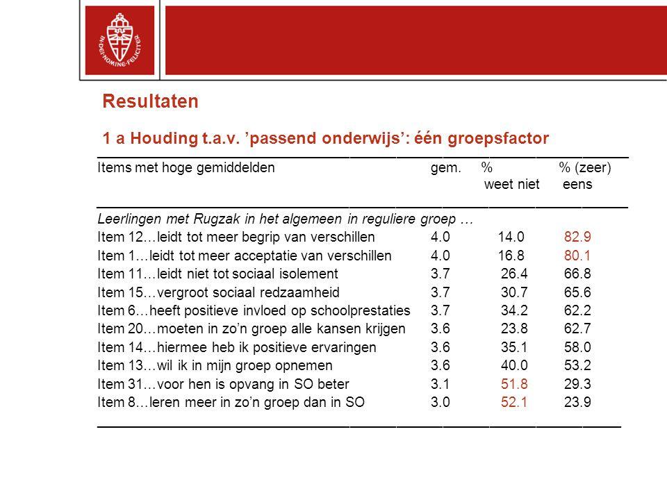 Resultaten 1 a Houding t.a.v.