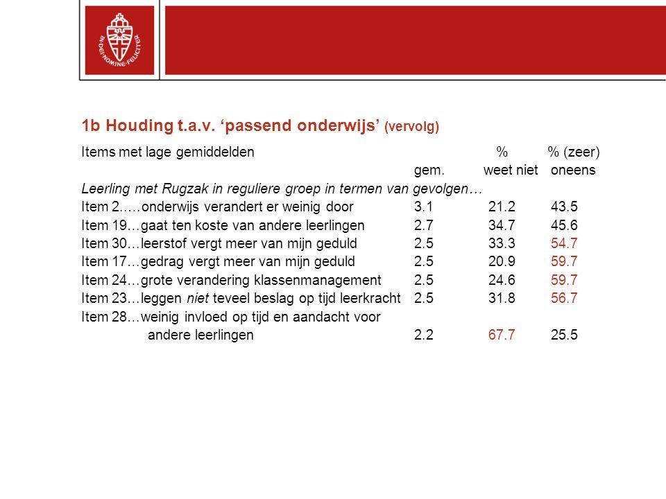 1b Houding t.a.v.'passend onderwijs' (vervolg) Items met lage gemiddelden % % (zeer) gem.