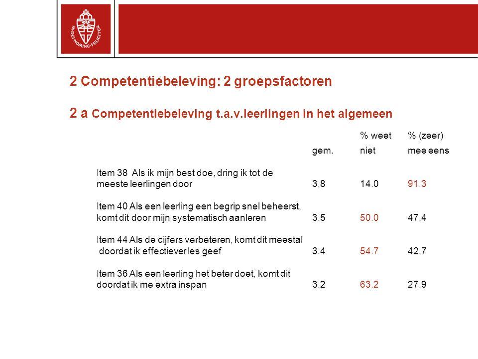 2 Competentiebeleving: 2 groepsfactoren 2 a Competentiebeleving t.a.v.leerlingen in het algemeen % weet % (zeer) gem.niet mee eens Item 38 Als ik mijn