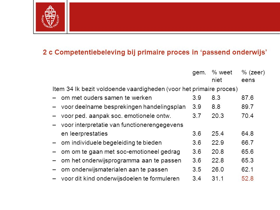 2 c Competentiebeleving bij primaire proces in 'passend onderwijs' gem. % weet % (zeer) nieteens Item 34 Ik bezit voldoende vaardigheden (voor het pri