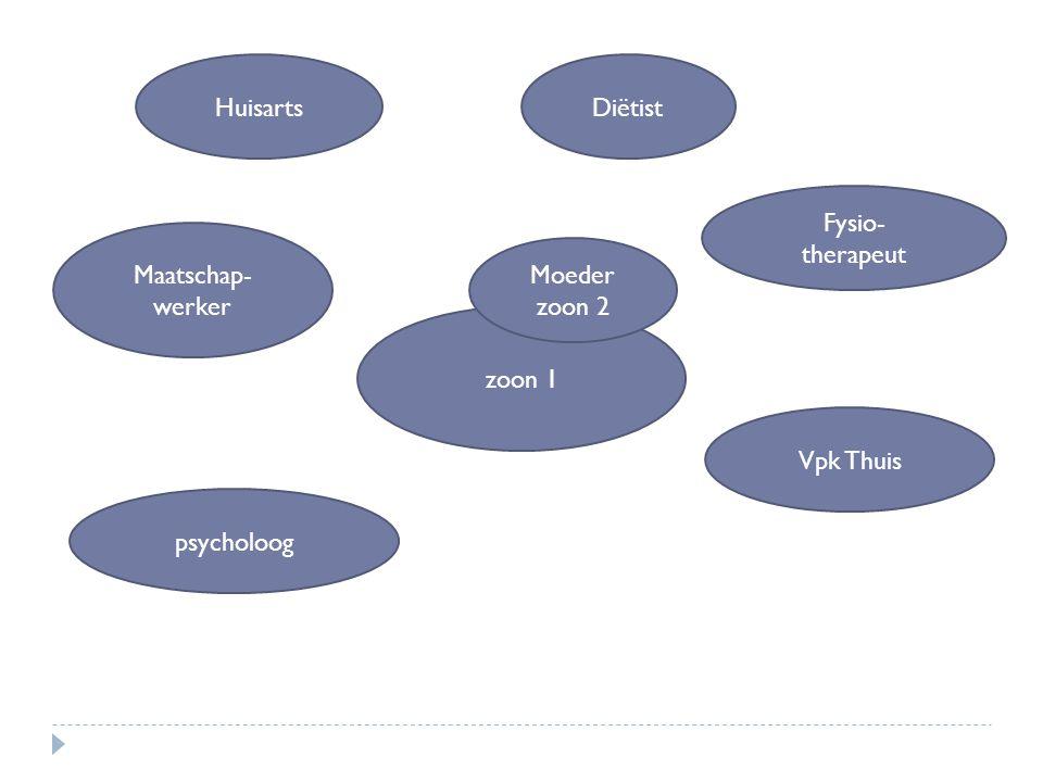 zoon 1 Huisarts Maatschap- werker psycholoog Vpk Thuis Fysio- therapeut Diëtist Moeder zoon 2