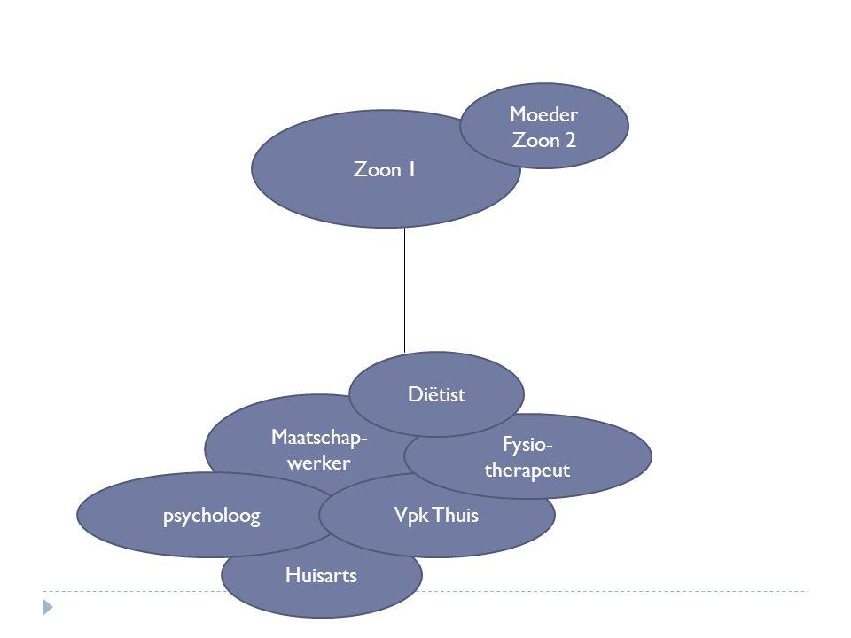 Zoon 1 Huisarts Maatschap- werker psycholoogVpk Thuis Fysio- therapeut Diëtist Moeder Zoon 2
