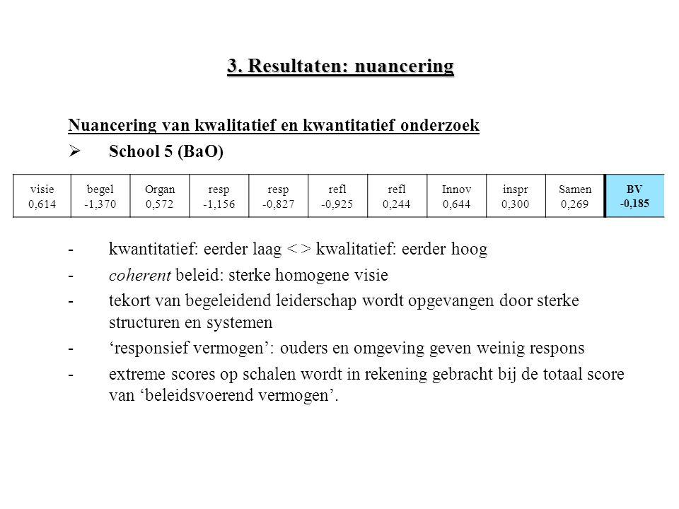 3. Resultaten: nuancering Nuancering van kwalitatief en kwantitatief onderzoek  School 5 (BaO) -kwantitatief: eerder laag kwalitatief: eerder hoog -c