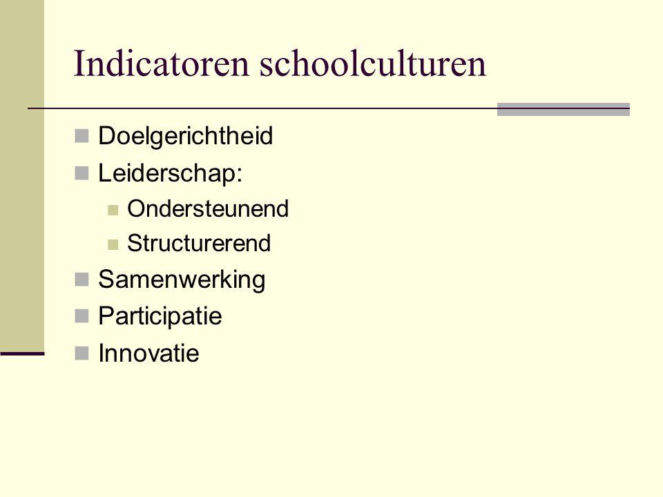 Indicatoren schoolculturen Doelgerichtheid Leiderschap: Ondersteunend Structurerend Samenwerking Participatie Innovatie