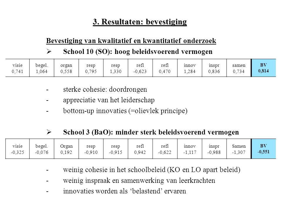 3. Resultaten: bevestiging Bevestiging van kwalitatief en kwantitatief onderzoek  School 10 (SO): hoog beleidsvoerend vermogen -sterke cohesie: doord