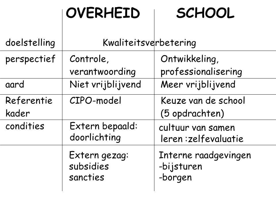 OVERHEID SCHOOL doelstelling Kwaliteitsverbetering perspectief Controle, verantwoording Ontwikkeling, professionalisering aard Niet vrijblijvend Meer