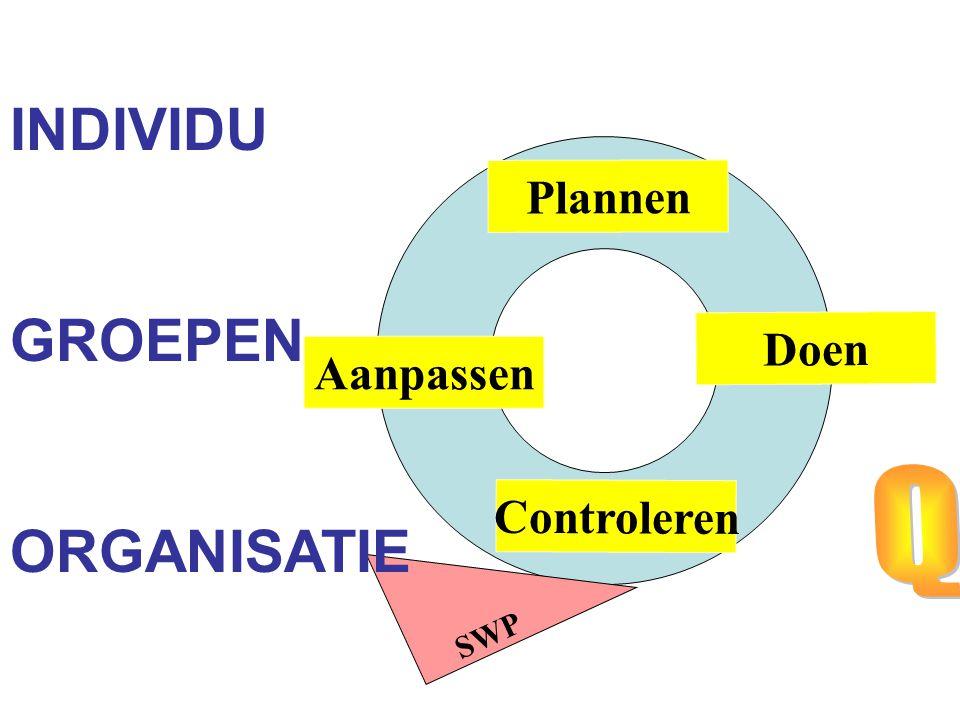Controleren Aanpassen Doen Plannen SWP INDIVIDU GROEPEN ORGANISATIE
