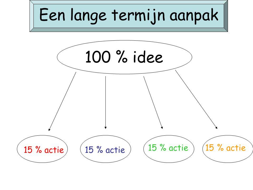Een lange termijn aanpak 100 % idee 15 % actie
