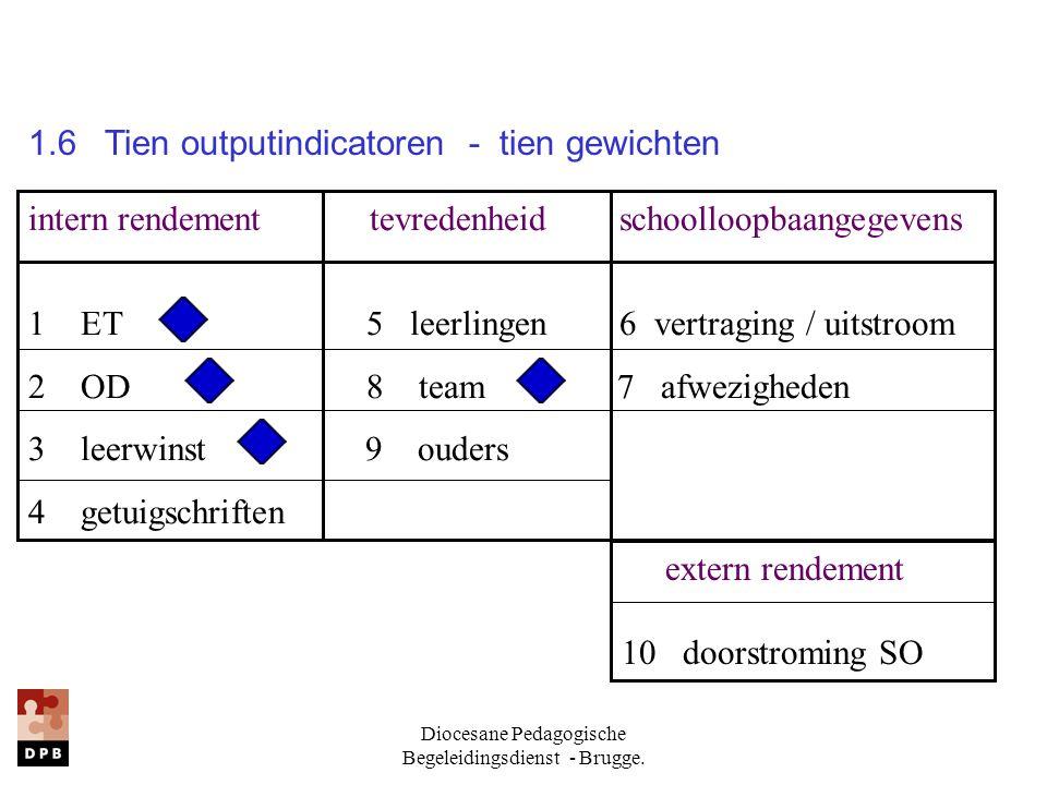 Diocesane Pedagogische Begeleidingsdienst - Brugge. 1.6 Tien outputindicatoren - tien gewichten intern rendement tevredenheid schoolloopbaangegevens 1