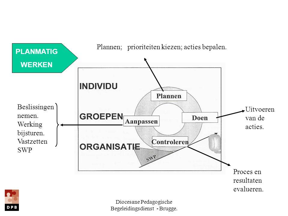 Diocesane Pedagogische Begeleidingsdienst - Brugge. Beslissingen nemen. Werking bijsturen. Vastzetten SWP Proces en resultaten evalueren. Uitvoeren va