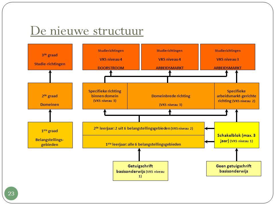 De nieuwe structuur 23 Getuigschrift basisonderwijs (VKS niveau 1) Geen getuigschrift basisonderwijs 1 ste graad Belangstellings- gebieden 2 de graad